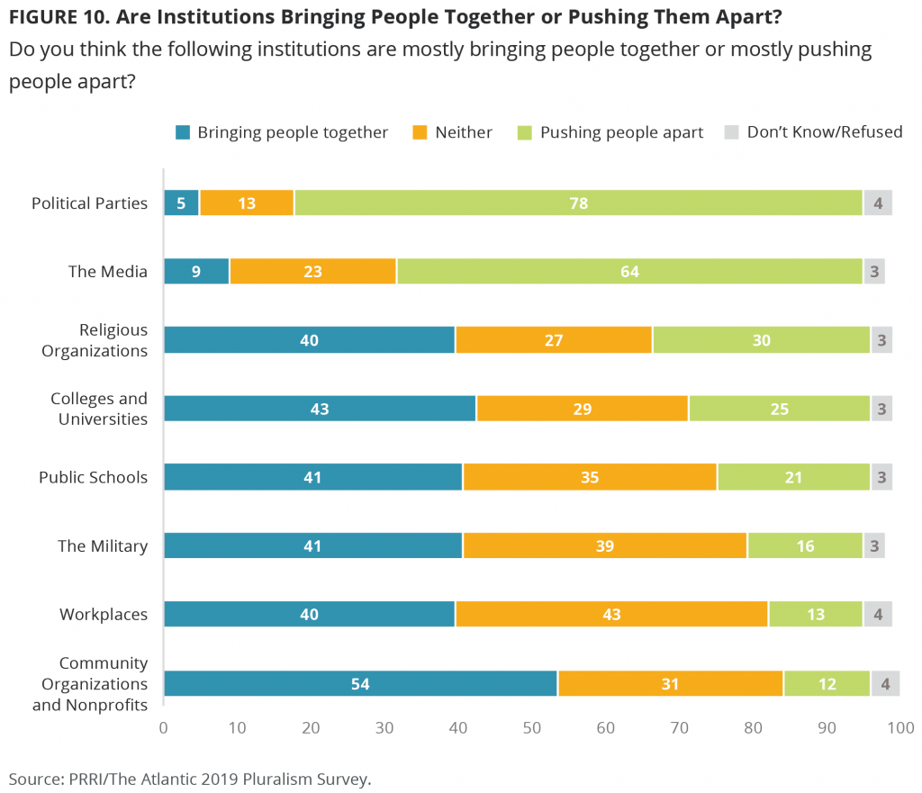 Figure 10. Are Institutions Bringing People Together or Pushing Them Apart?